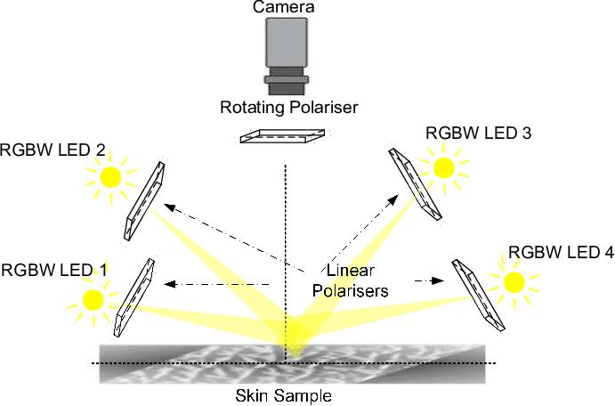 Photometric Camera Principle